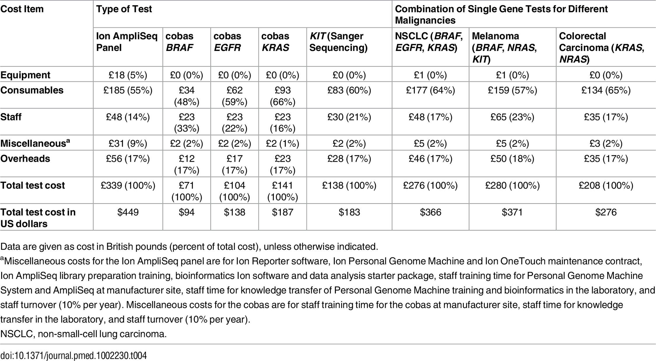 Total cost per sample and type of malignancy by resource category.