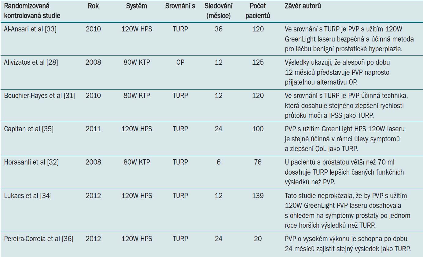 Randomizované kontrolované studie srovnávající PVP vs TURP nebo OP.