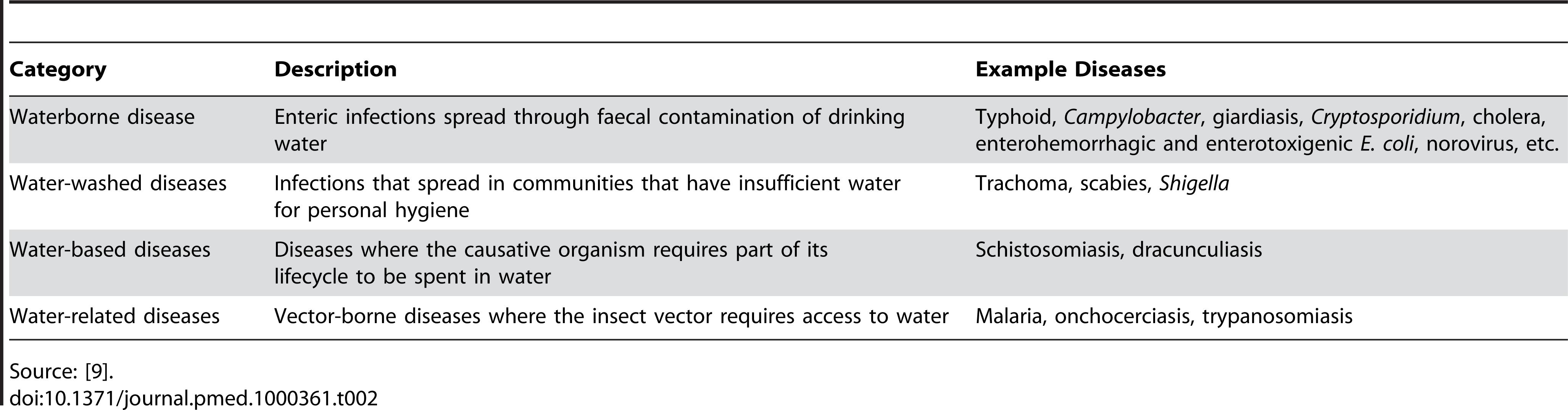 Water-related disease.