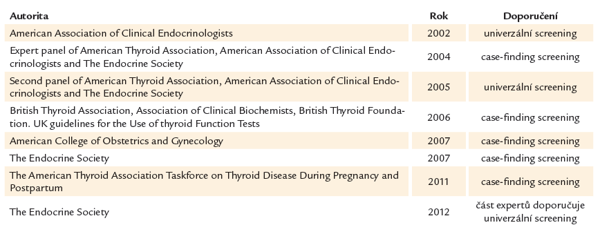 Tab. 9.2. Přehled doporučení světových společností v otázce screeningu tyreopatií v graviditě a vývoj názorů v posledních letech [37].