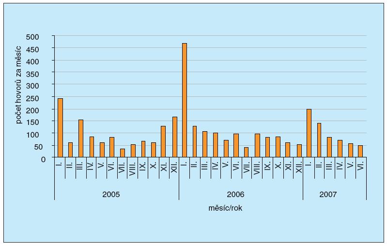 Počet hovorů na Lince pro odvykání kouření leden 2005 – červen 2007