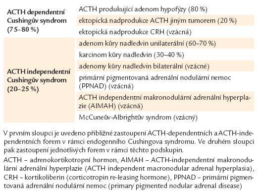 Přehled etiologie endogenního Cushingova syndromu [36].