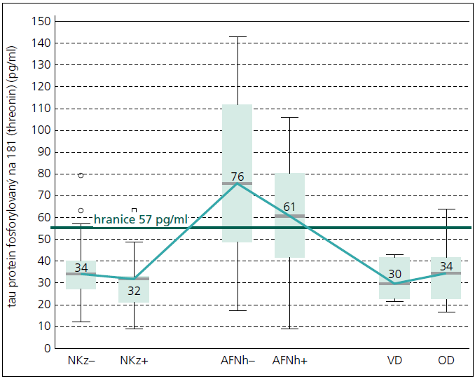 Obr. 1b. Mozkomíšní koncentrace tau proteinu fosforylovaného na pozici 181 (threonin) u kontrolních jedinců a pacientů s AFN, VD a OD. Vysvětlivky shodné s obr. 1a.