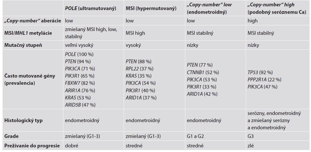 Charakteristiky štyroch genomických skupín endometroidných a seróznych EC. Spracované a upravené podľa Murali et al. (4).