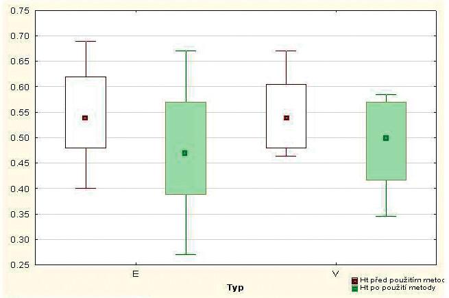 Dynamika změn Ht dle použité metody venepunkce / erytrocytaferéza).* E = dvojitá erytrocytaferéza V = venepunkce * střed medián; svorka max-min, boxplot 5-95 %