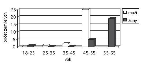 Počet zemřelých NSS dle pohlaví a věku.