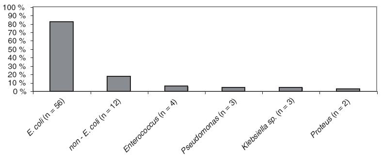 Proporcionálne zastúpenie uropatogénov.
