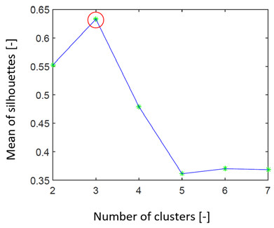 Fig. 4: Graph representing search for the ideal number of clusters by the silhouettes on simulated data set 2. We can see that the estimation of the number of clusters is 3 (red ring).