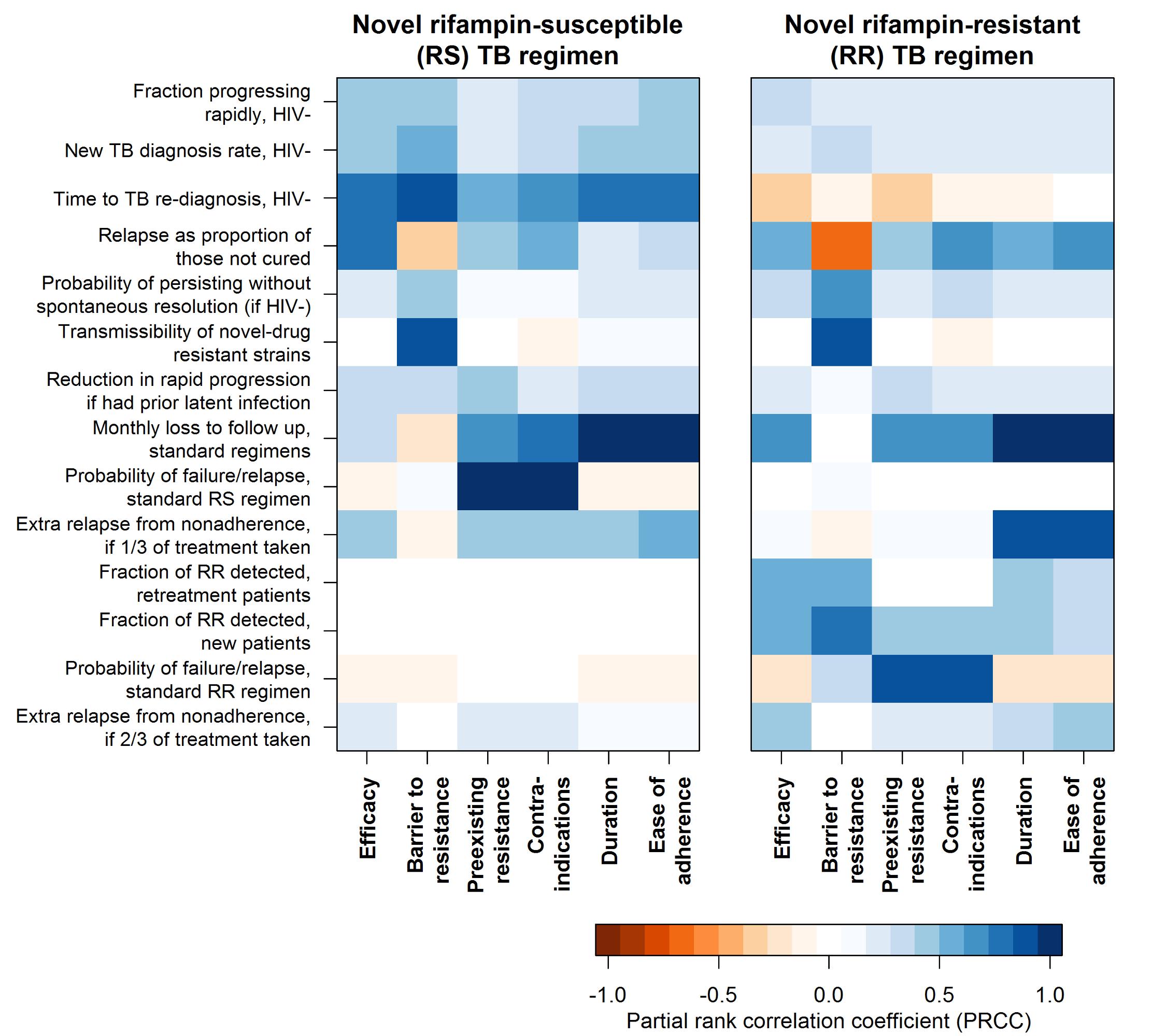 Sensitivity of the impact of individual regimen characteristics to values of model parameters.