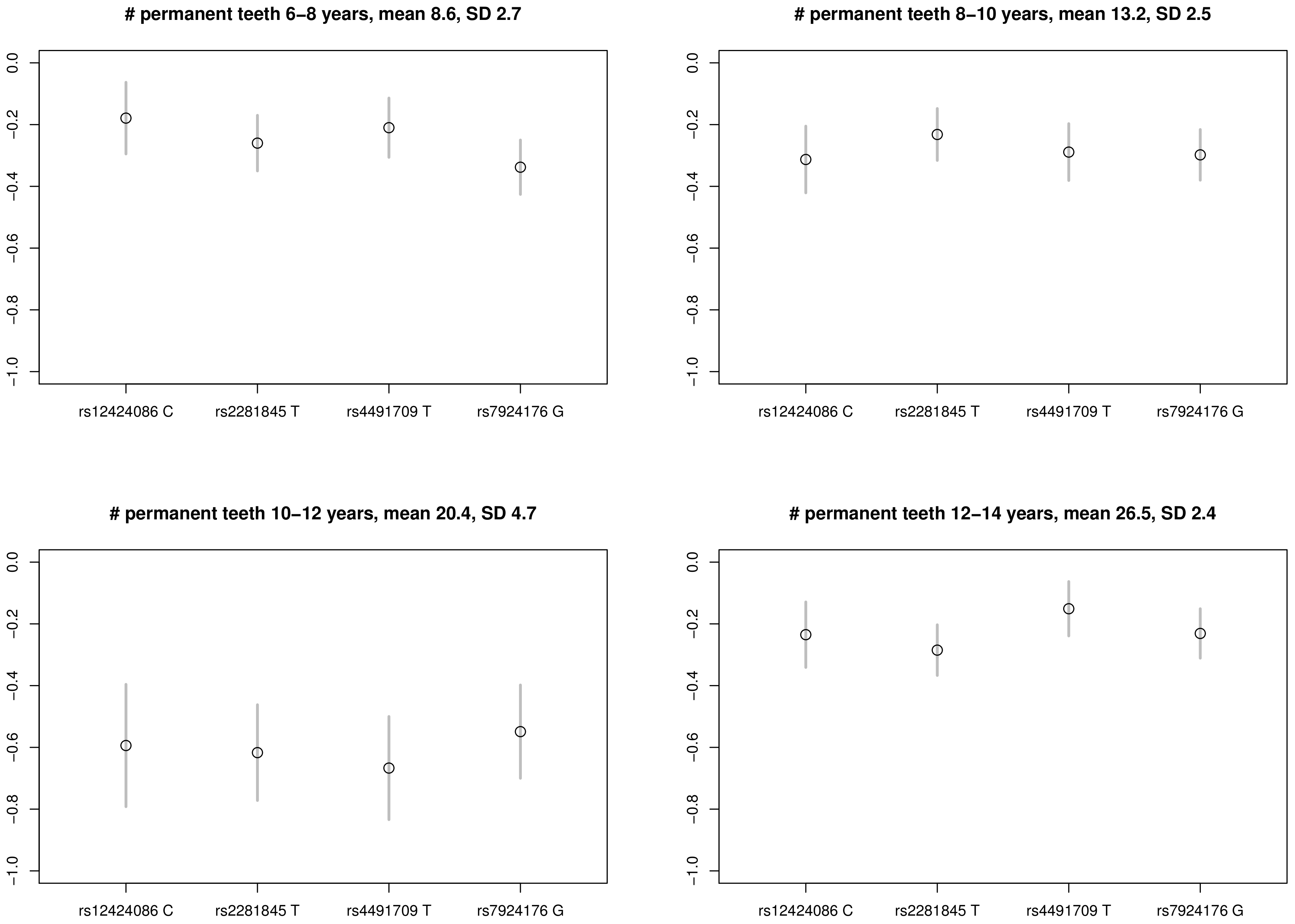 Per allele effect of the four variants on number of permanent teeth erupted based on data for women from the DNBC I & II study groups at age 6–8 years (N=5,865), 8–10 years (N=6,548), 10–12 years (N=6,919), and 12–14 years (N=7,059).