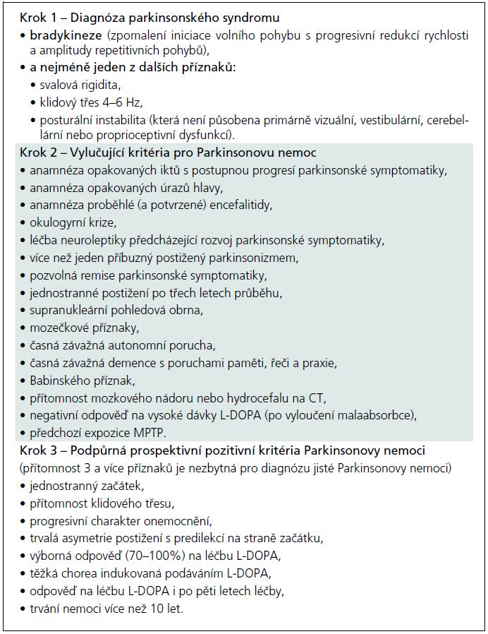 UK-PDBB klinická diagnostická kritéria Parkinsonovy nemoci.