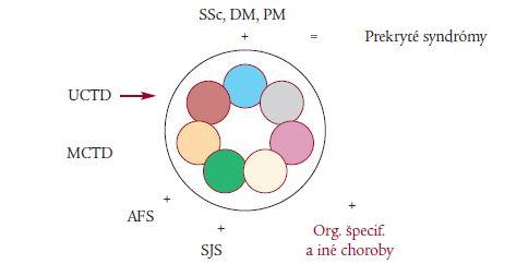 Schéma 2. SLE a príbuzné choroby.