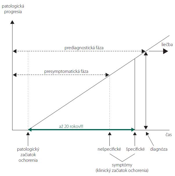 Rozvoj špecifických symptómov PCh môže niekedy trvať až 20 rokov, avšak radnon-motorických príznakov sa môže objaviť už mnoho rokov pred rozvojom motorickej symptomatiky.