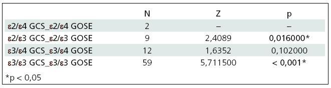 Výsledky Wilcoxonova párového testu.