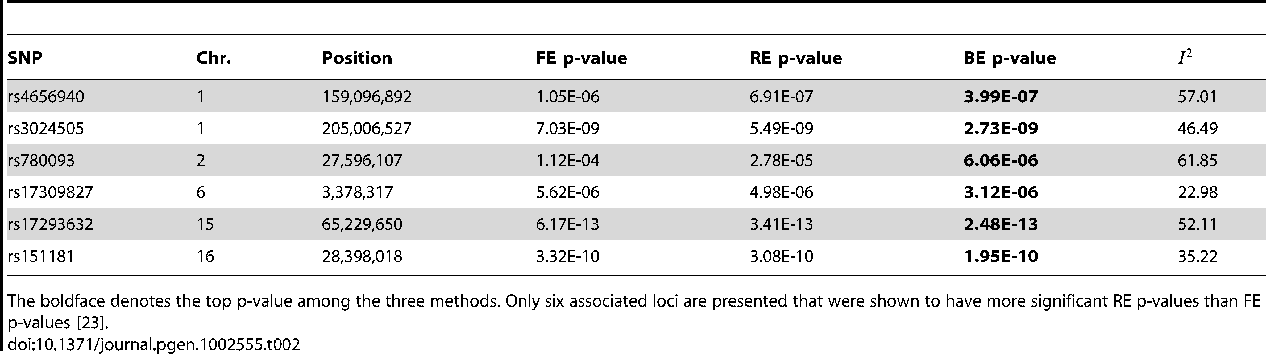 Application of FE, RE, and BE to the Crohns disease meta-analysis results of Franke <i>et al.</i> <em class=&quot;ref&quot;>[13]</em>.