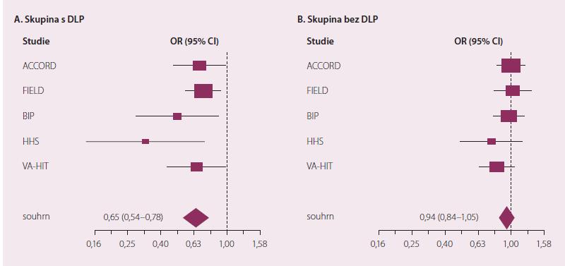 Vliv podávání fi brátů na výskyt vaskulárních příhod u osob se smíšenou DLP (A) a osob bez DLP (B).