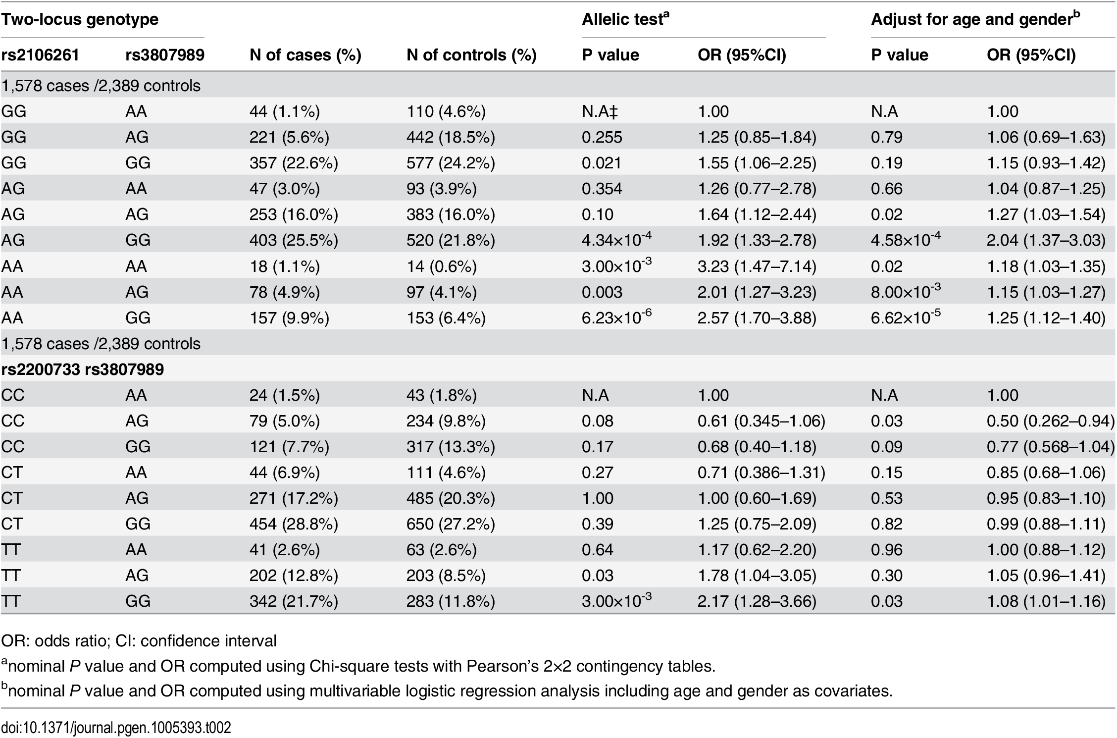 ORs for 8 two-locus genotypes versus non-risk homozygous genotype AAGG as a reference for SNPs rs2106261 and rs3807989, CCAA as a reference for SNPs rs2200733 and rs3807989 in the Chinese Han population.