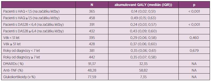 Hypotetický zisk QALY vypočítaný pomocí utility EQ-5D podle vstupních parametrů.