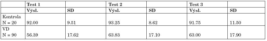 Výsledky dichotických testů (č. 1-3) u 6-7letých dětí s vývojovou dysfázií (VD). Statistické vyhodnocení (párový t-test) - výsledky v procentech (p<0,001).