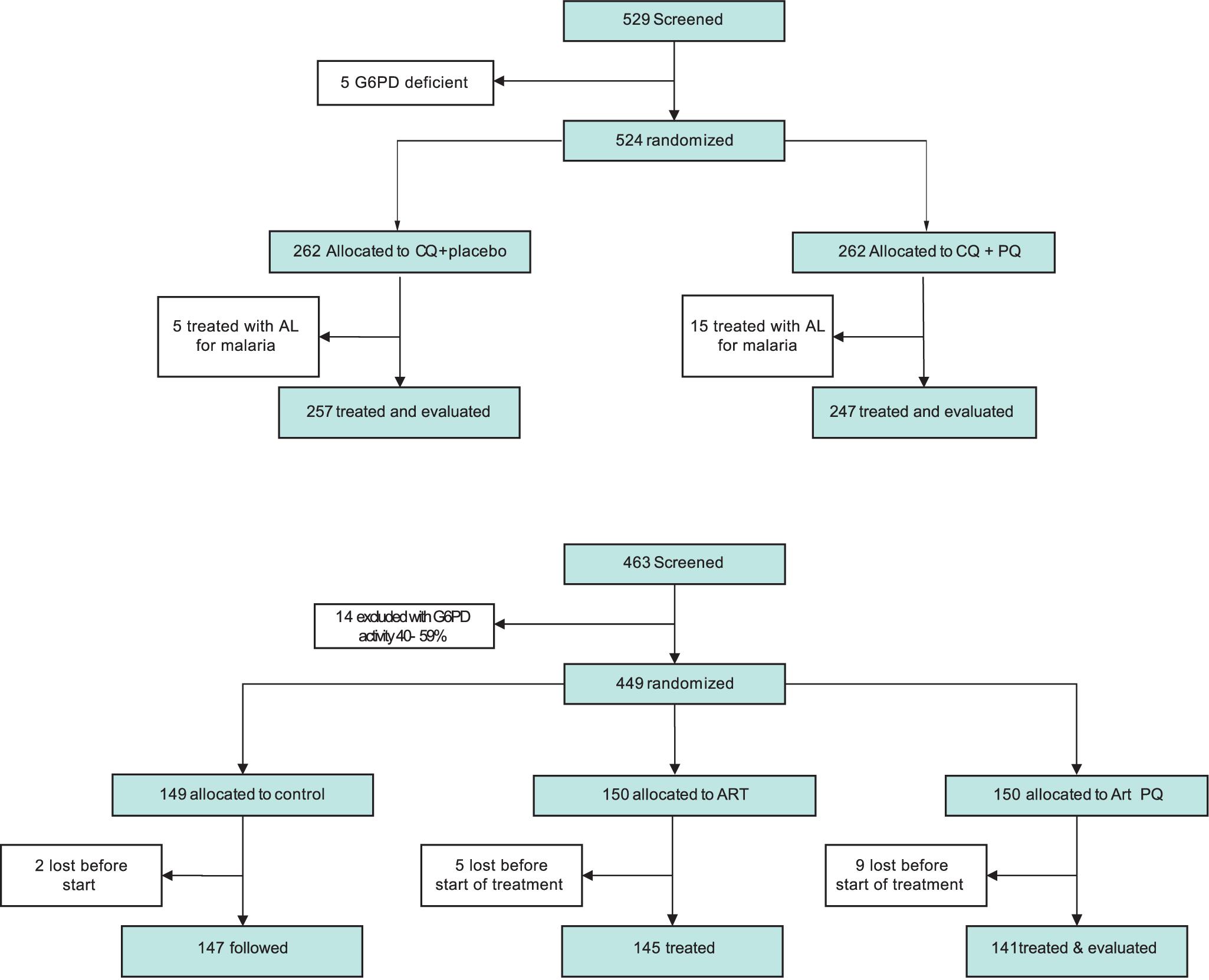 Trial profile.