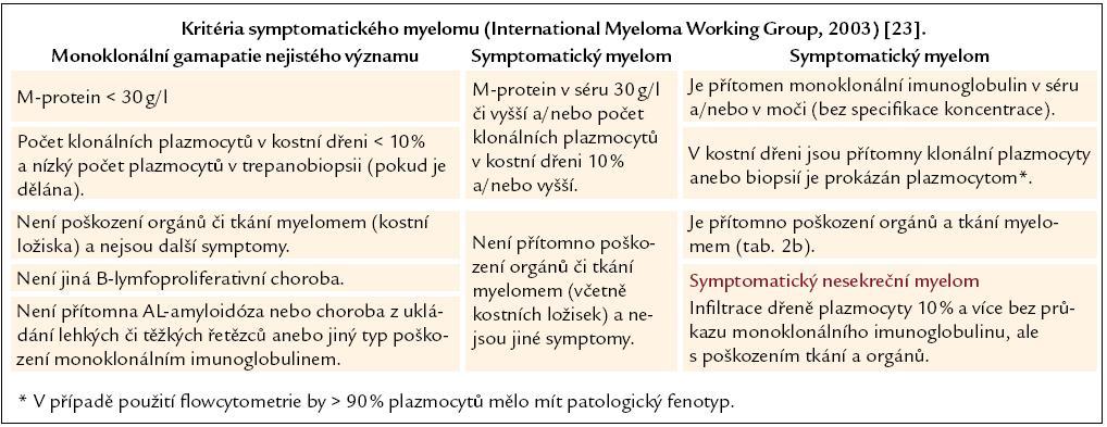 Tab. 2a. Kritéria symptomatického myelomu [23].