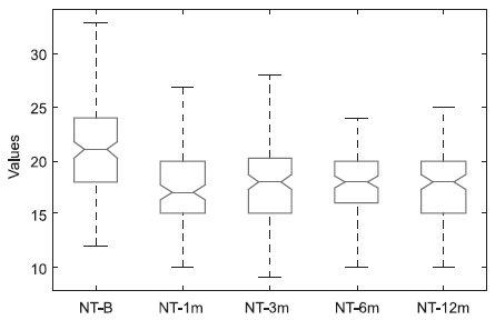 Hodnoty nitroočního tlaku v období 12 měsíců po SLT – krabicové grafy