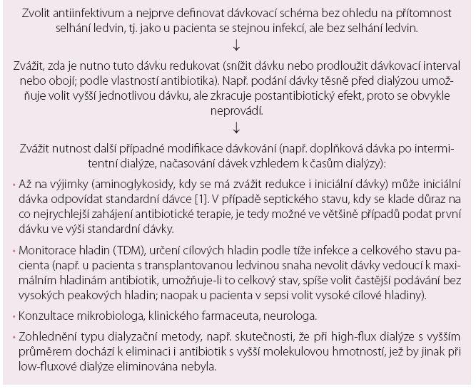 Praktický postup při antibiotické terapii pacienta léčeného hemoeliminačními metodami.
