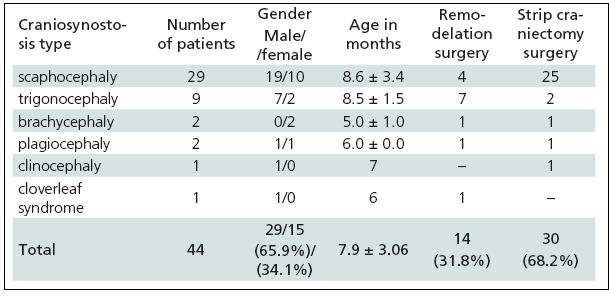 Patients operated for craniosynostosis in the years 2003–2009.