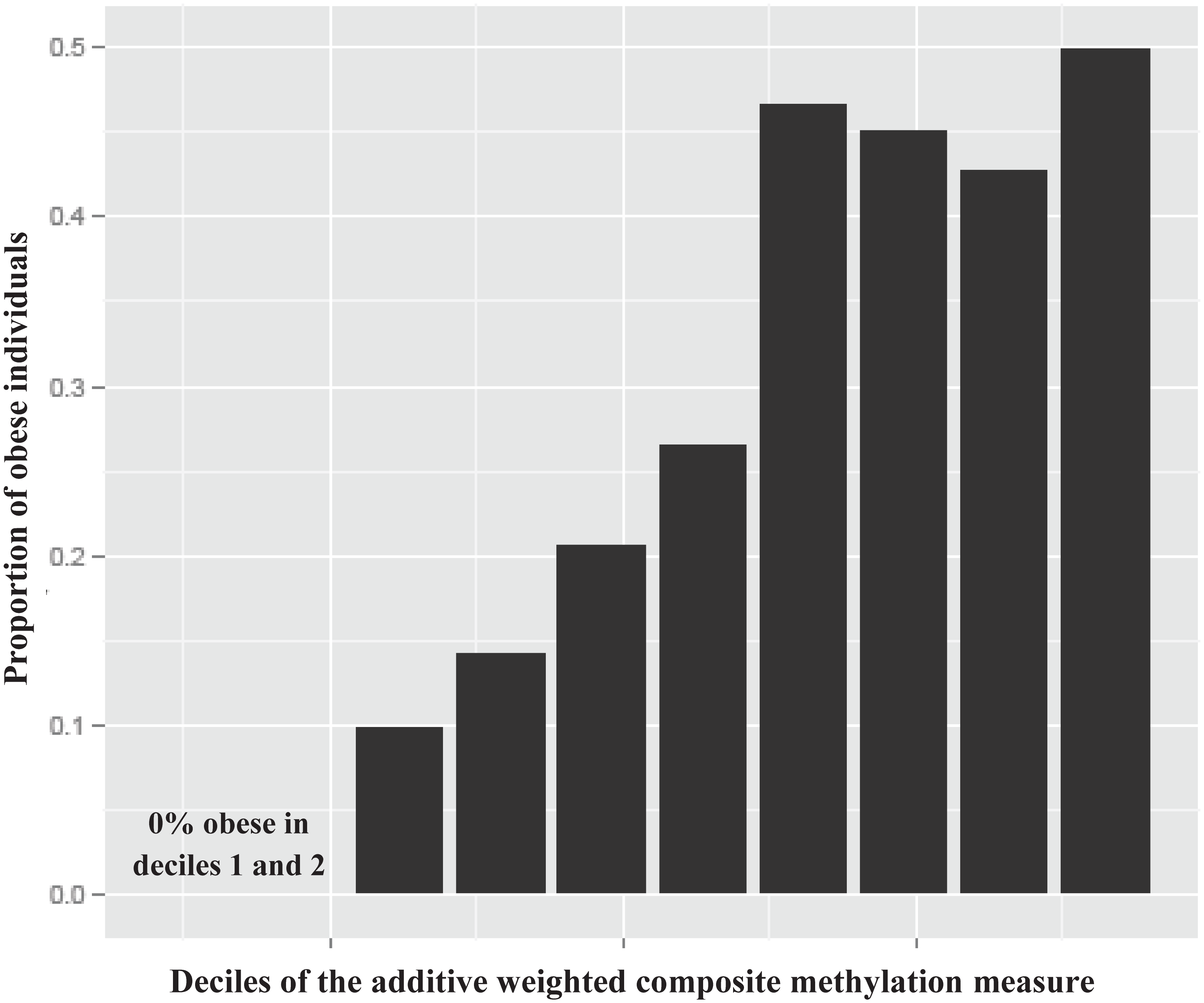 Histogram of the proportion of obese individuals (BMI ≥ 30 kg/m<sup>2</sup>) in the PIVUS cohort across deciles of the additive weighted composite methylation measure of the 77 nonredundant replicated CpGs ( <i>r</i>  &lt; 0.7) from the BMI epigenome-wide association study.