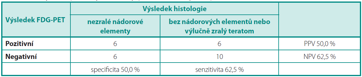 Analýza 1: Specificita, senzitivita, PPV a NPV vyšetření PET/CT
