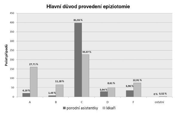 Porovnání všech důvodů provedení epiziotomie mezi porodníky a porodními asistentkami
