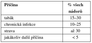Předpokládané příčiny vniku nádorů dle IARC (2001)