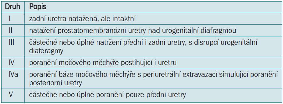Klasifikace poranění uretry dle Goldmana et al [25].
