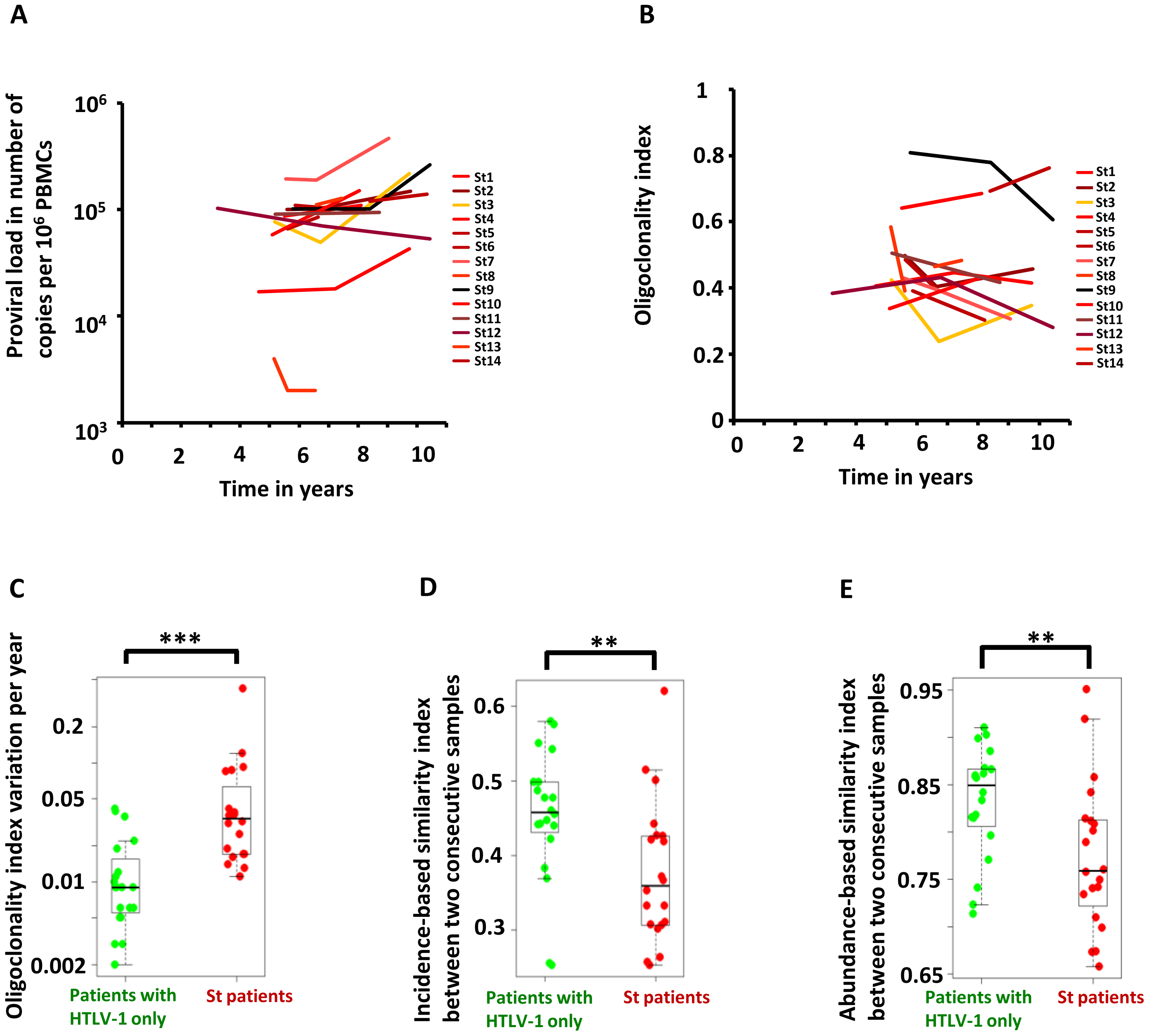 Temporal evolution of HTLV-1 proviral load and clonality in individuals with HTLV-1 infection alone or those with <i>Strongyloides</i> co-infection.