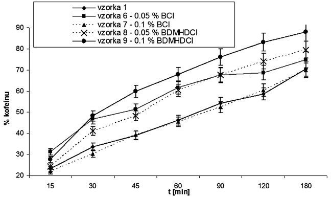 Vplyv katiónových tenzidov na permeáciu kofeínu
