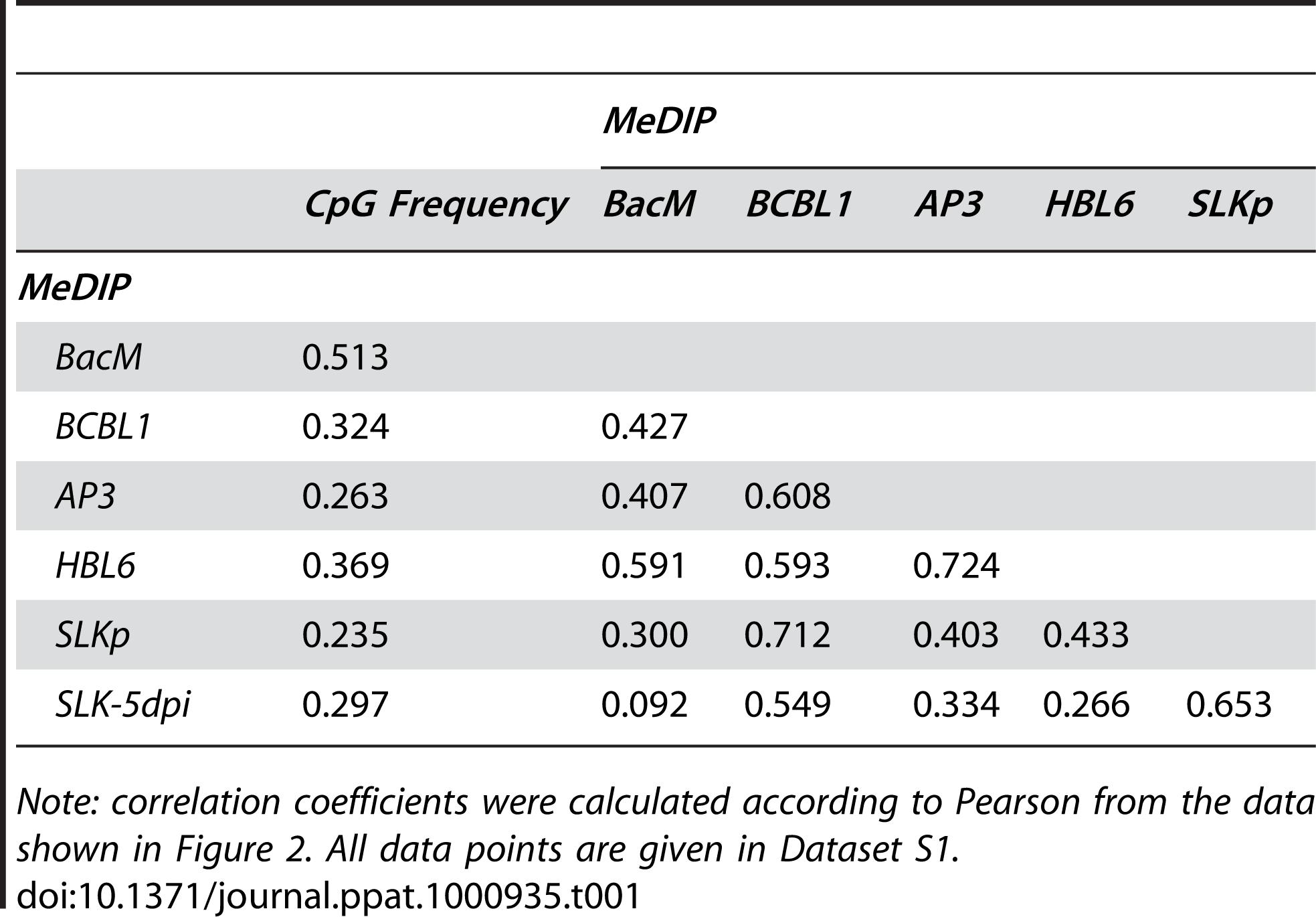 Pearson correlation coefficients of DNA methylation patterns.