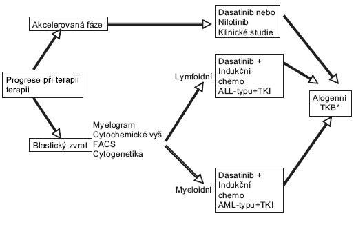 Schéma 2. Doporučení pro léčbu pacientů s AP-CML a BP-CML.