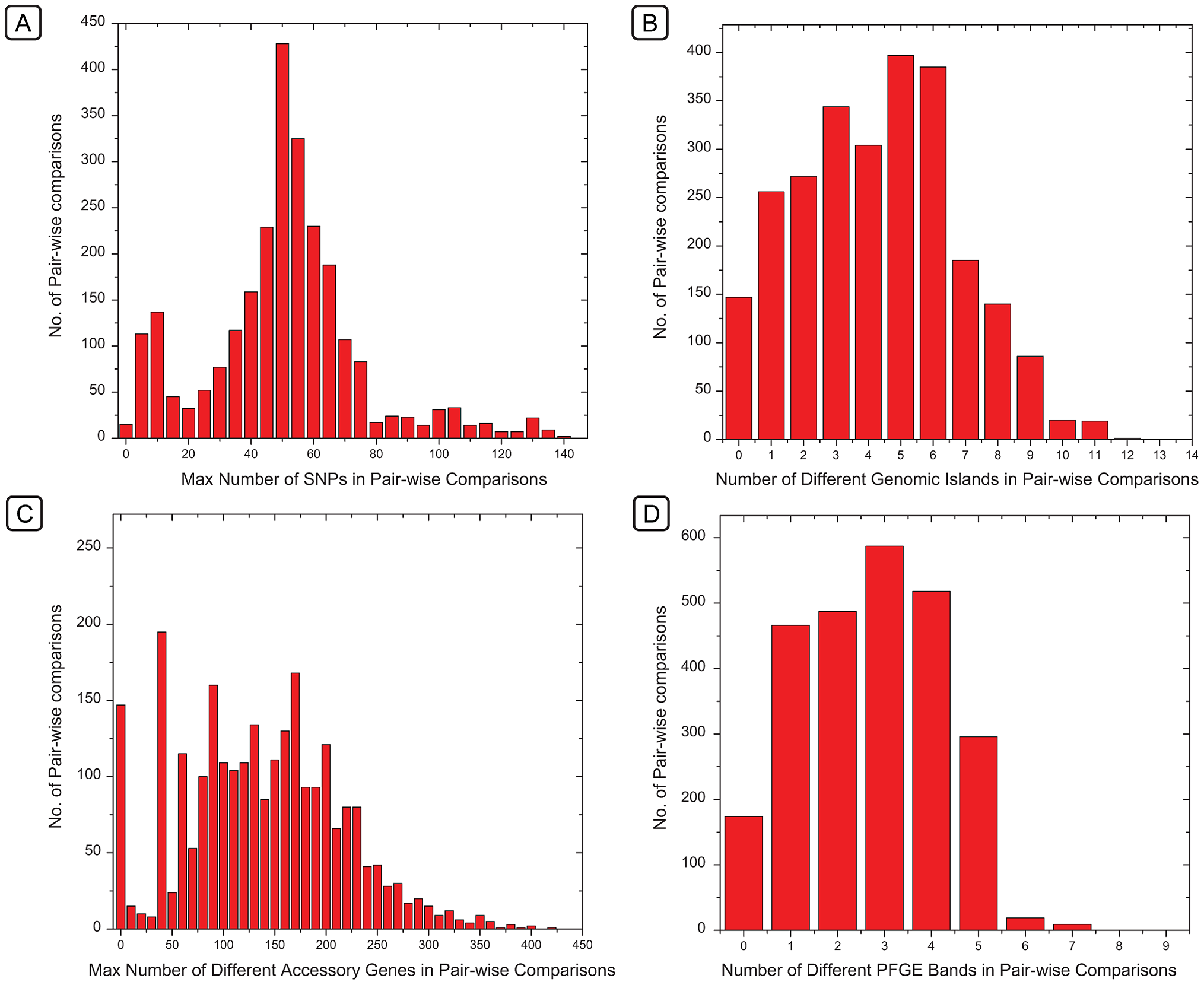 Histograms of the frequencies of numbers of differences between pairs of genomes in SNPs, genomic islands, accessory genes, or PFGE bands.