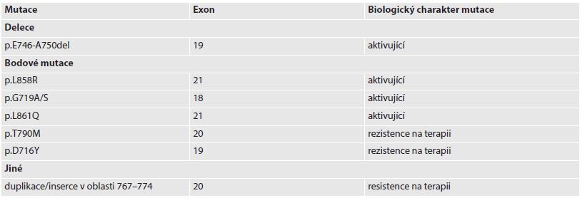 Vybrané mutace EGFR v primárních plicních adenokarcinomech.