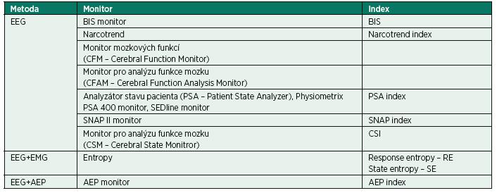 Rozdělení monitorování hloubky CA podle principu metody [9]