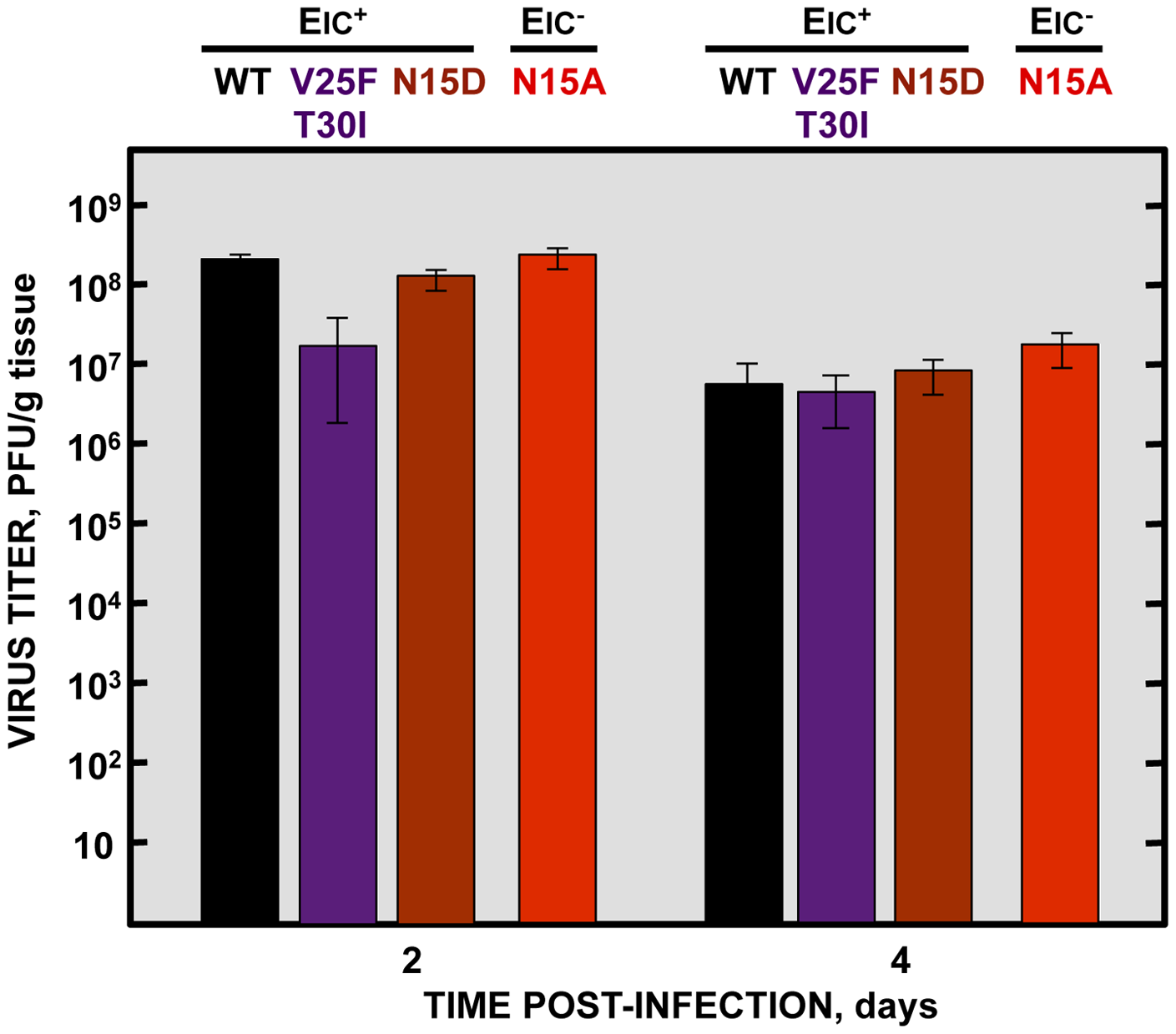 Effects of SARS-CoV E protein IC activity on virus growth in BALB/c mice lungs.