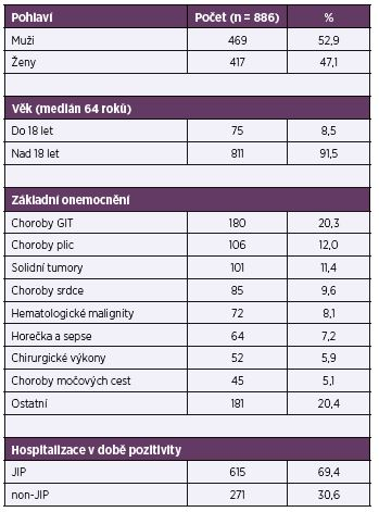 Charakteristika souboru Table 1. Patient characteristics