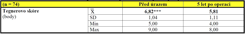 Základní statistická charakteristika Tegnerova skóre před úrazem a pět let po operaci