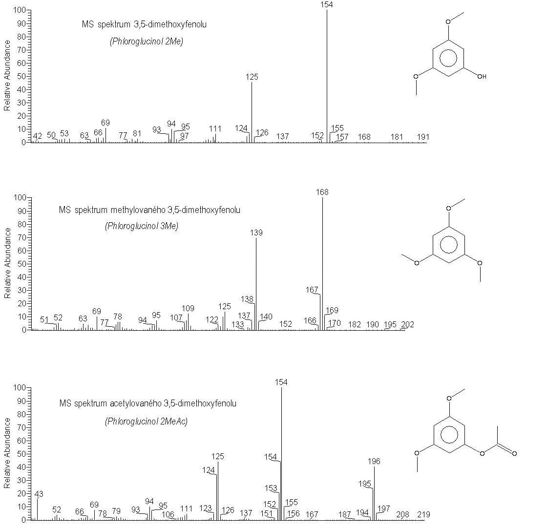 Hmotnostní spektrum 3,5-dimethoxyfenolu, methylovaného 3,5-dimethoxyfenolu a acetylovaného 3,5-dimethoxyfenolu