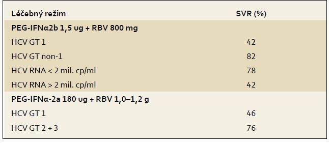 Výsledky (% SVR ) v registračních studií s kombinací PEG-IFN + RBV. Tab. 3. Results (% SVR) in registration studies with PEG-IFN + RBV.