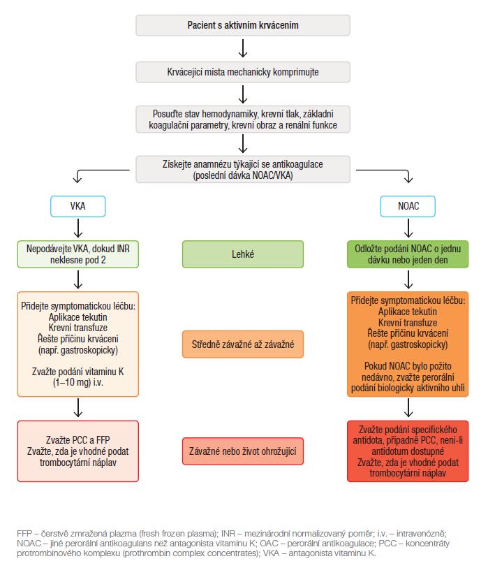 Obr. Schéma řešení krvácení u nemocných s antikoagulační léčbou