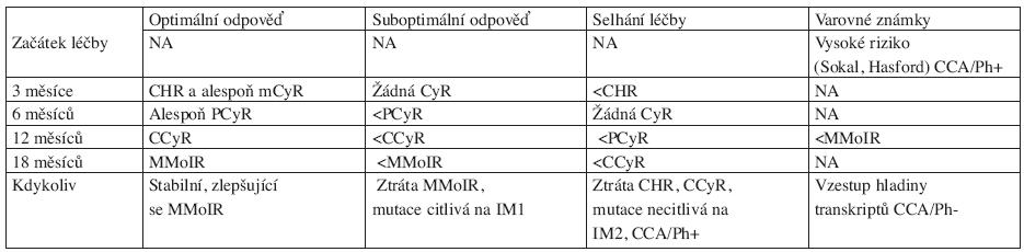 Definice optimální, suboptimální odpovědi a selhání léčby u pacientů léčených IM v první linii v CP-CML (dle ELN 2009 doporučení) (7).
