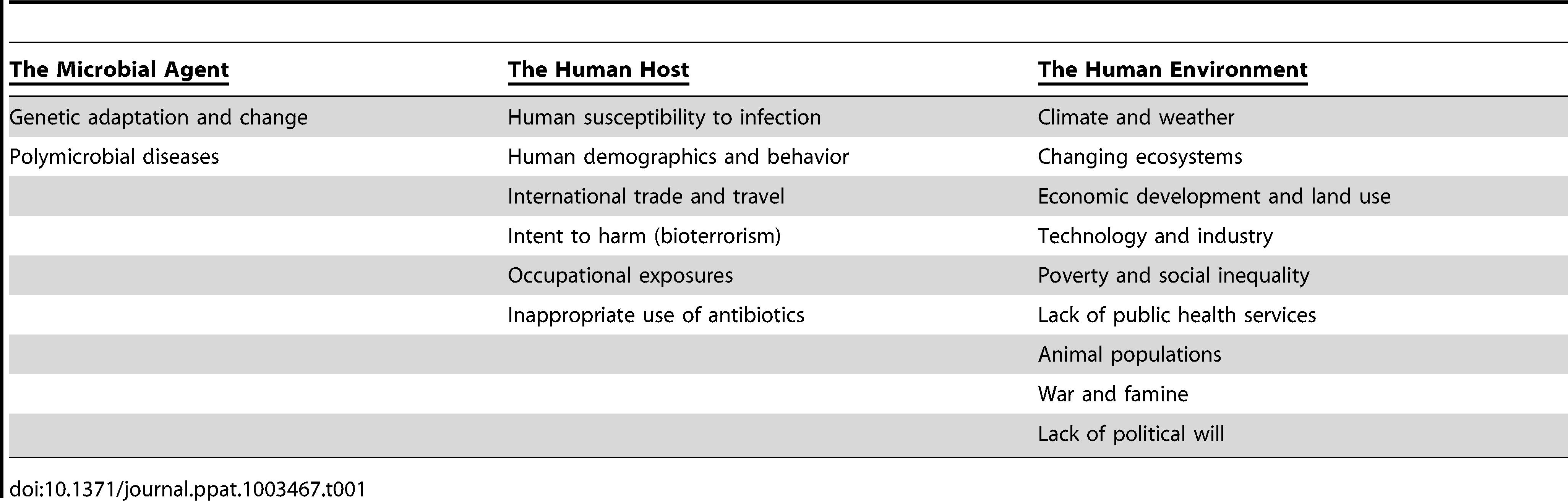 "Some major factors that underlie disease emergence and reemergence <em class=""ref"">[2]</em>, <em class=""ref"">[5]</em>."