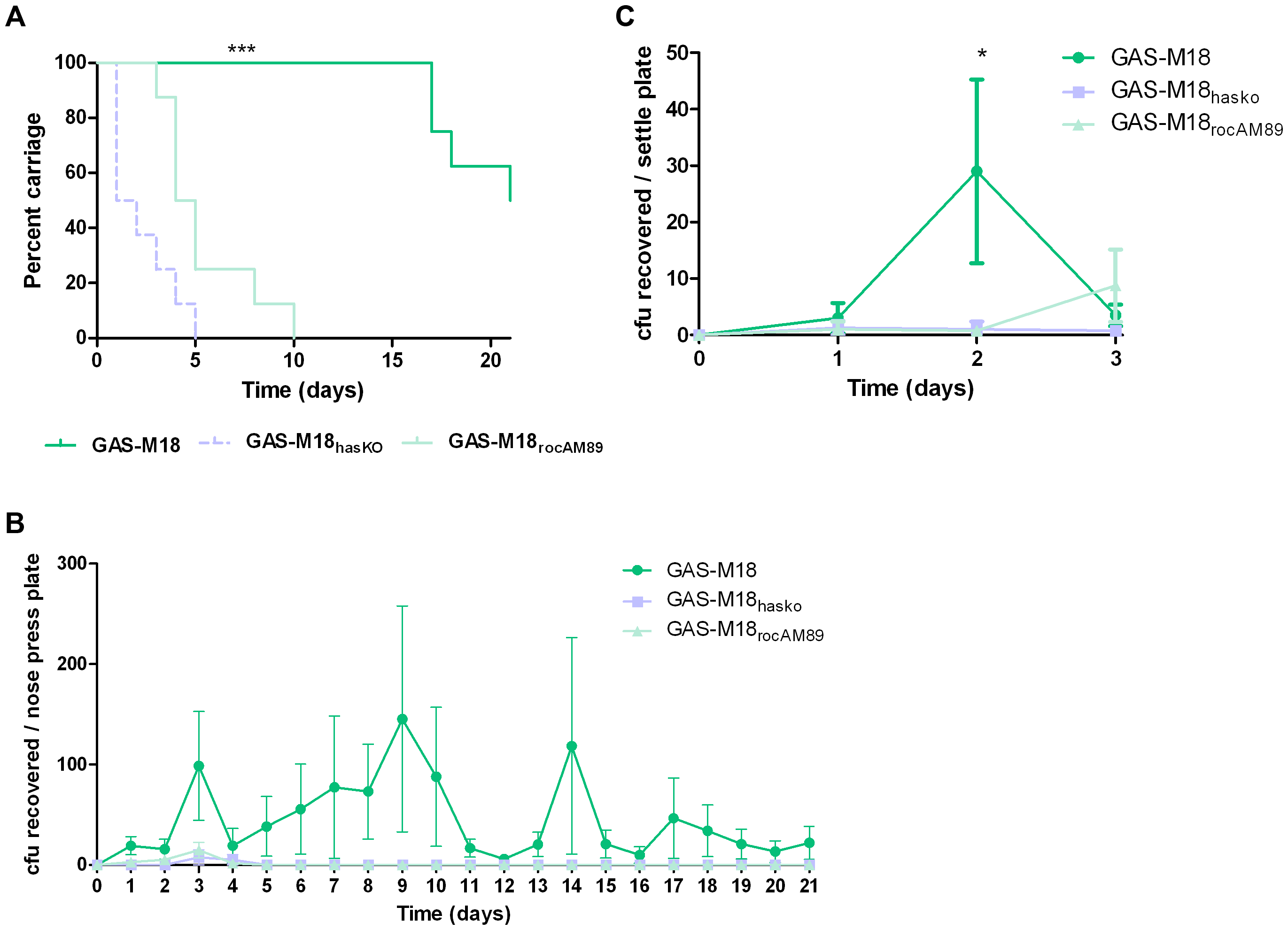 GAS-M18 nasopharyngeal carriage longevity and airborne spread require hyper-encapsulation induced by RocA truncation.