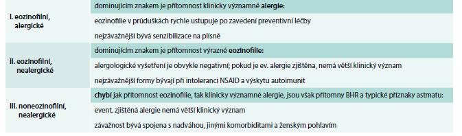 Fenotypická klasifikace astmatu prizmatem přítomnosti eozinofilie a alergie.
